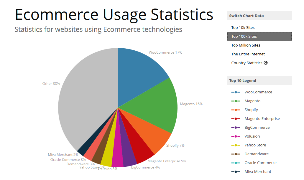 woocommerce usage statistics